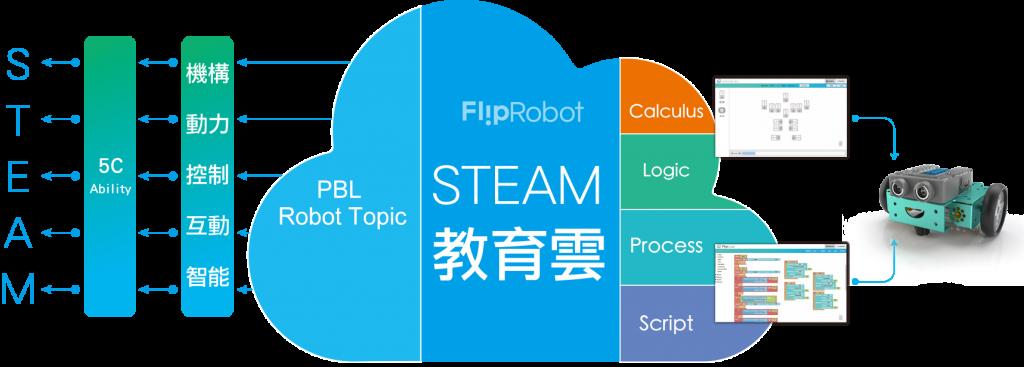 教學機器人